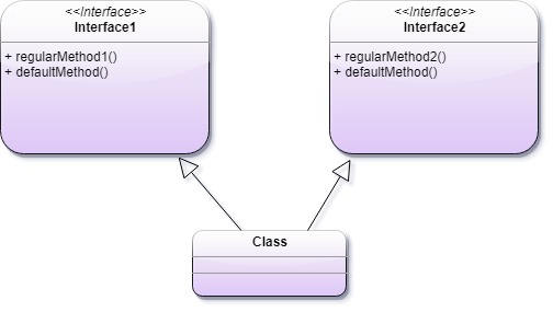 Multiple Inheritance with Default Method in interface